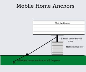 Mobile Home Anchors